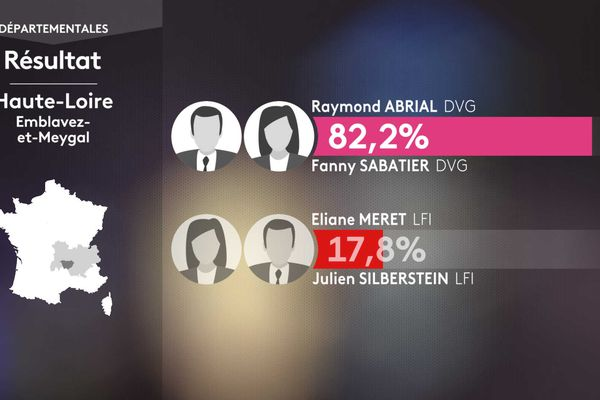 Les résultats du 1er tour à Emblavez.