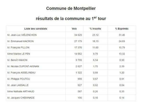 Résultats Montpellier Hérault premier tour Présidentielles 2017
