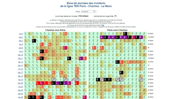 Statistiques réalisées par l'association des usagers sur la ligne Paris-Chartres durant le mois d'octobre