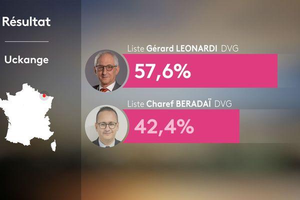 Gérard Léonardi l'emporte à Uckange, dans un duel 100% à gauche.