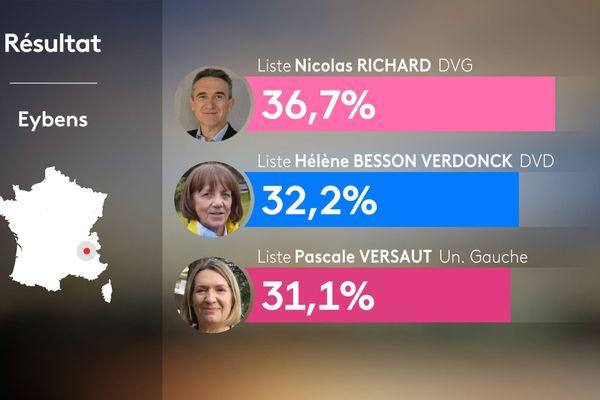 Résultats du 1er tour des municipales 2020 à Eybens en Isère