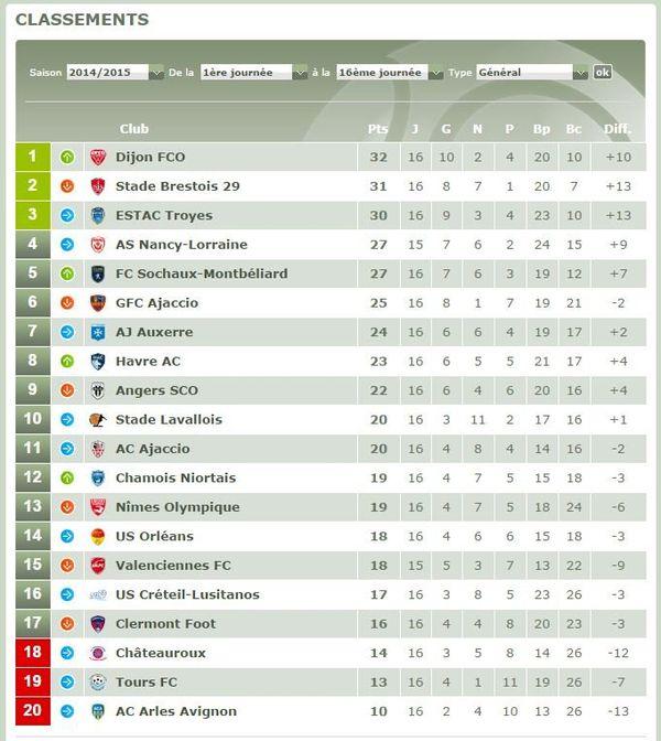 Le classement de la Ligue 2 à l'issue de la 16ème journée