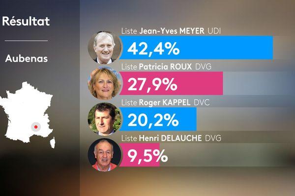 Jean-Yves Meyer, le maire sortant d'Aubenas, est réélu.