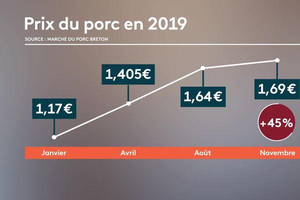Le prix du porc n'a pas cessé d'augmenter entre janvier et novembre 2019