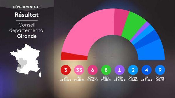 Voici la nouvelle composition du Conseil départemental de la Gironde après le second tour des élections 2021.