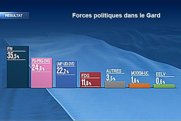 Forces politiques dans le Gard au lendemain du premier tour départementales 2015