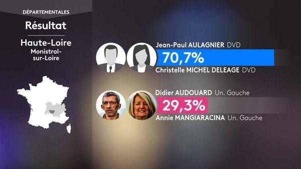 Les résultats du 1er tour des élections départementales à Monistrol-sur-Loire (Haute-Loire).