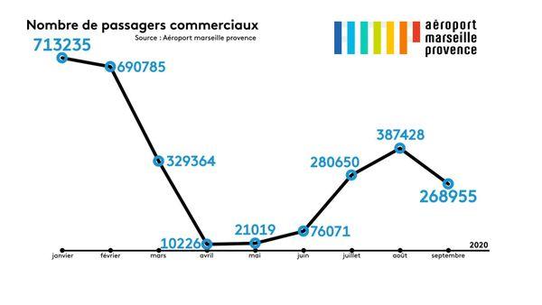 La baisse d'activité de l'aéroport Marseille-Provence est de 70%.
