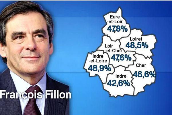 Primaire de la droite : François Fillon arrive largement en tête en région Centre-Val de Loire