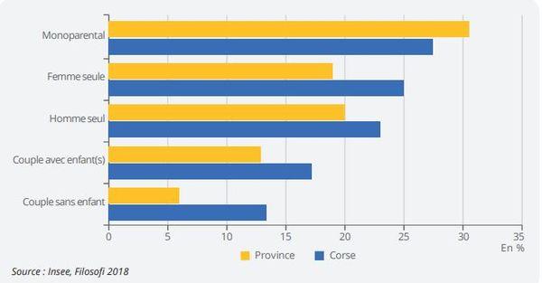 Le taux de pauvreté selon les types de ménage selon une étude de l'Insee sur l'impact de la crise du Covid19 dans les intercommunalités de Corse.