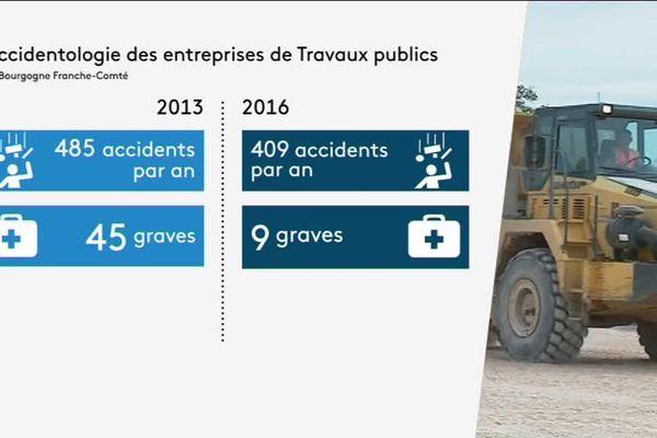 Les accidents graves ont diminué en 3 ans