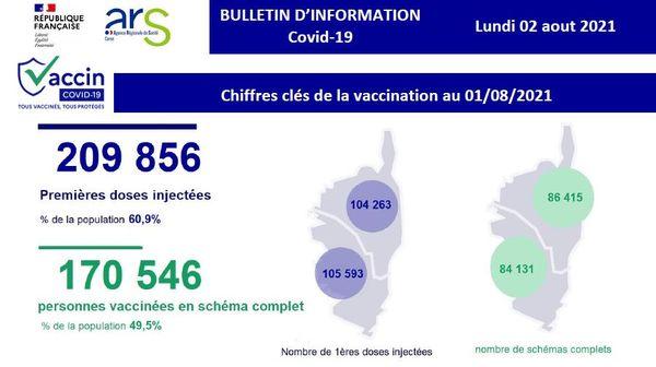 Près d'un Corse sur deux est maintenant complètement vacciné.