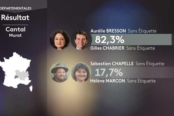 Les résultats du 1er tour des élections départementales à Murat (Cantal).