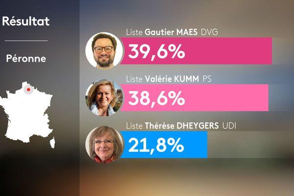 Résultat du second tour des élections municipales à Péronne