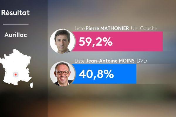 Au 2ème tour des municipales 2020 à Aurillac dans le Cantal, le maire sortant Pierre Mathonier a été réélu avec 59,24% des voix.