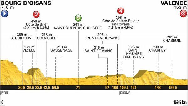 Le profil de la 13e étape du Tour 2018