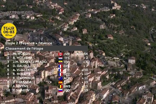 Le classement de la seconde étape du Tour des Alpes-Maritimes et du Var.