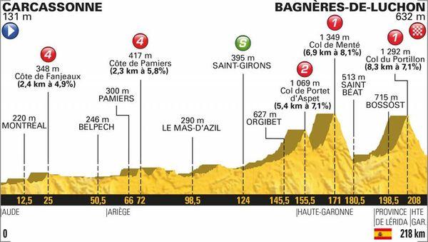 Le profil de la 16e étape du Tour 2018