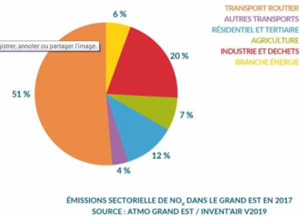 Le transport routier représente 51% des émissions de dioxyde d'azote dans le Grand Est