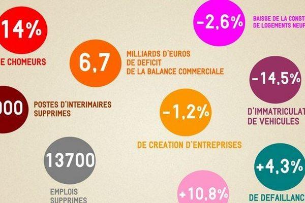 Les dix chiffres qui montrent que le Nord Pas-de-Calais va mal.