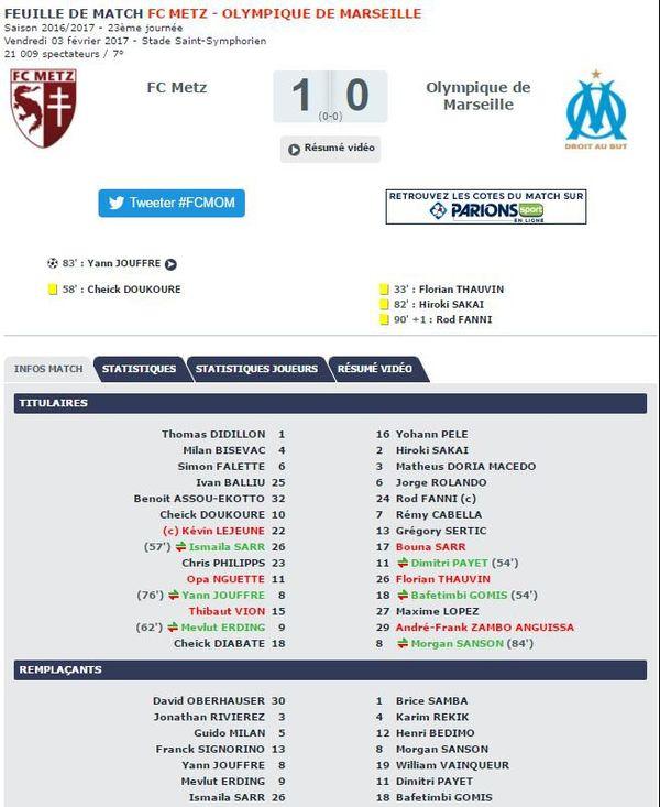 Le dernier FC Metz vs Olympique de Marseille