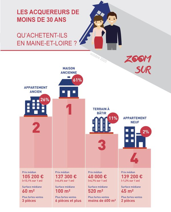 Les acquéreurs de moins de 30 ans en Maine-et-Loire