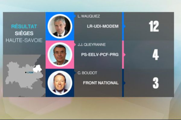 Nombre de sièges obtenus en Haute-Savoie