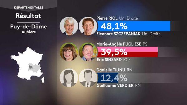 Les résultats du 1er tour des élections départementales à Aubière (Puy-de-Dôme).