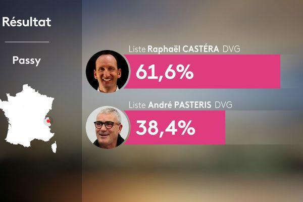 Résultats du 2nd tour des municipales 2020 à Passy en Haute-Savoie