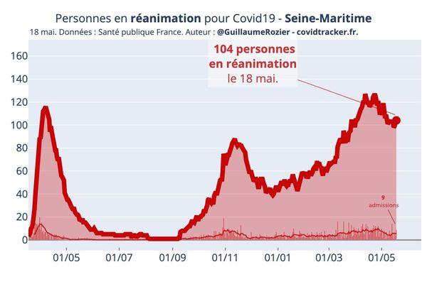 Avec 110% de taux d'occupation des lits de réanimation, la situation est préoccupante dans les hôpitaux en Seine-Maritime.