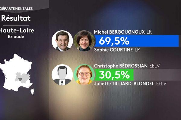 Les résultats du 1er tour à Brioude.