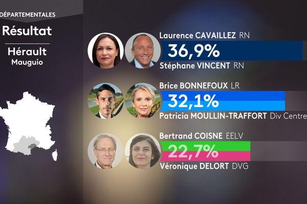 Résultat du premier tour des élections départementales pour le canton de Mauguio dans l'Hérault le 20 juin 2021