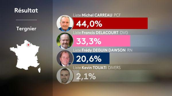 Les résultats du premier tour des élections municipales à Tergnier dans l'Aisne