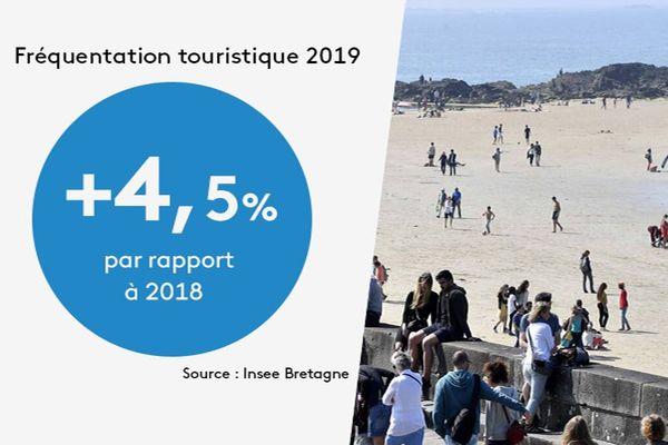 fréquentation touristique en 2019
