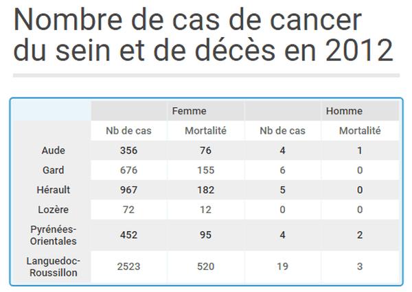 Nombre de cas et de décès, département par département, en 2012 en Languedoc-Roussillon
