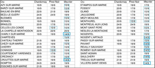 Les dates des vendanges 2016 dans l'Aisne.