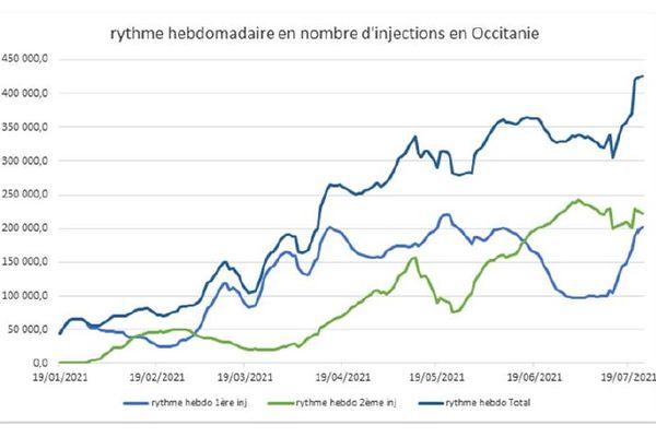 Avec 425 000 vaccinations, dont 200 000 premières injections, en 7 jours, l'Occitanie a battu son record cette semaine.
