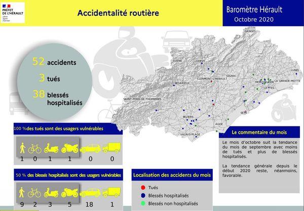 En octobre 2020, trois personnes sont mortes sur les routes de l'Hérault.