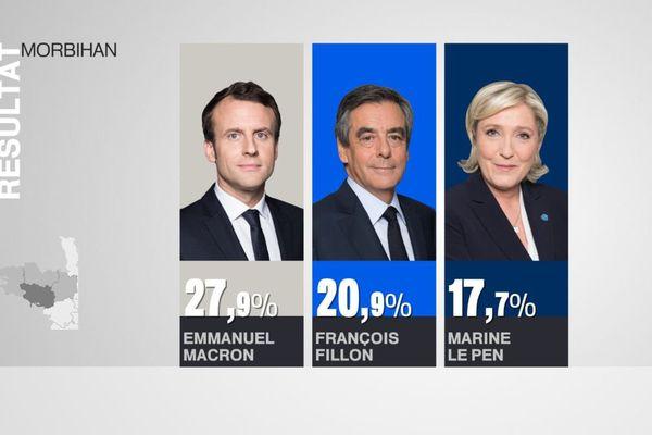 Le trio de tête du 1er tour de la présidentielle dans le Morbihan
