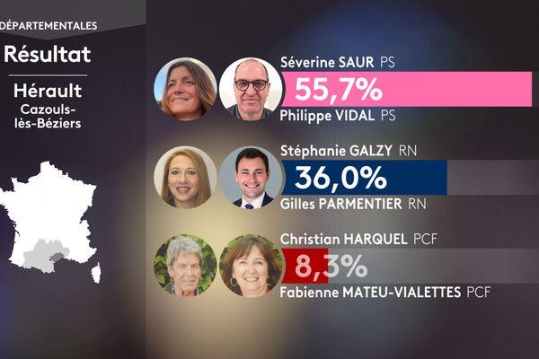 Résultat du premier tour des élections départementales pour le canton de Cazouls-lès-Béziers dans l'Hérault le 20 juin 2021