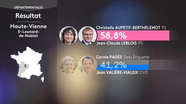Le binôme du Président du Conseil Départemental sortant (PS) Jean-Claude LEBLOIS / Christelle AUPETIT-BERTHELEMOT l'emporte à Saint-Léonard-de-Noblat.