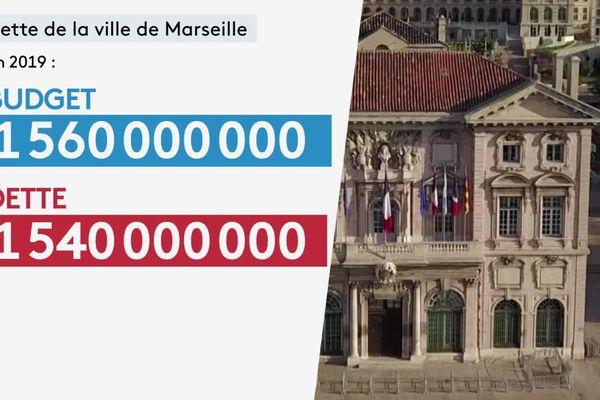 Dette de la ville de Marseille en 2019.