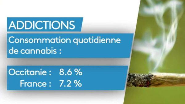 Occitanie, surconsommation de cannabis chezles jeunes.