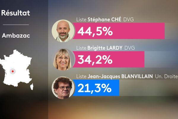 Résultat du premier tour des élections municipales à Ambazac (Haute-Vienne)