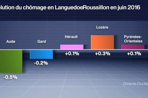 Evolution du chômage en Languedoc-Roussillon en juin 2016 sur un mois.