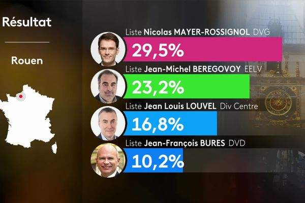 Les résultats du 1er tour à Rouen