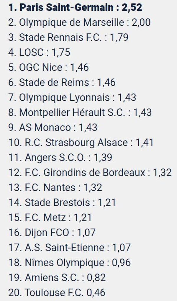 Classement Ligue 1 Football saison 2019-2020 arrêté par la Ligue Nationale de Football le 30 avril 2020