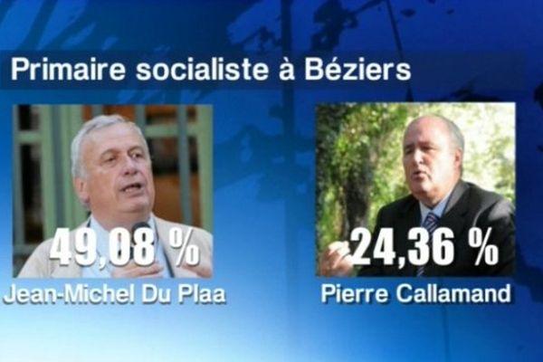 Avec plus de 49% de voix, Jean-Michel Du plaa a bien failli être élu dès le premier tour