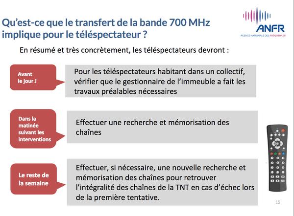 Quoi faire pour recevoir les chaînes de la TNT après le réaménagement des fréquences ?