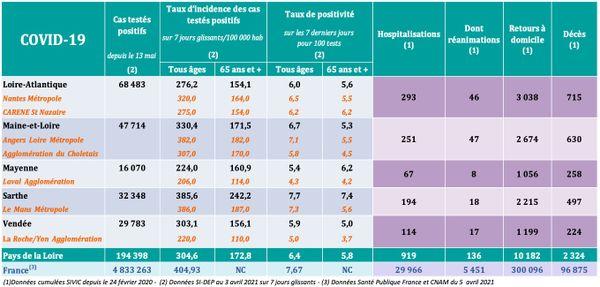 Les chiffres de l'épidémie de la COVID-19 dans les Pays de la Loire le 07 avril 2021